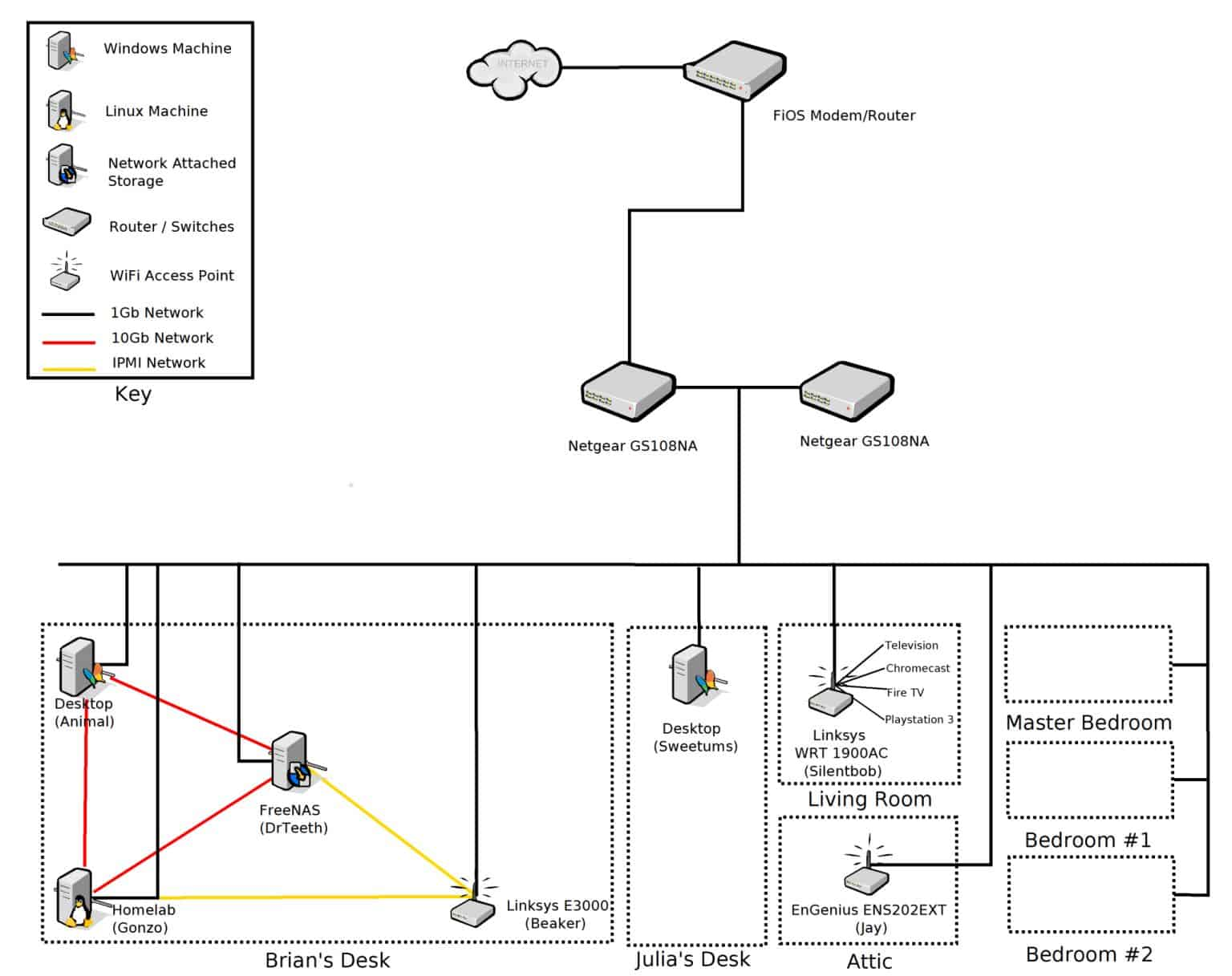 Brian's Network Diagram