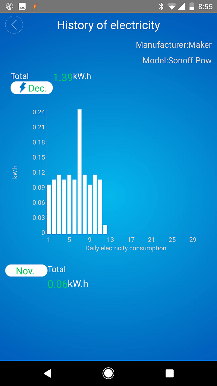 eWeLink: Daily Power Consumption